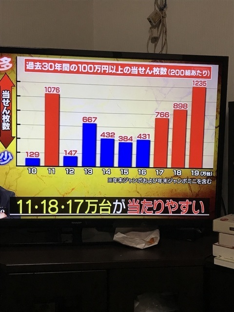東京 2020 協賛 ジャンボ 宝くじ 結果